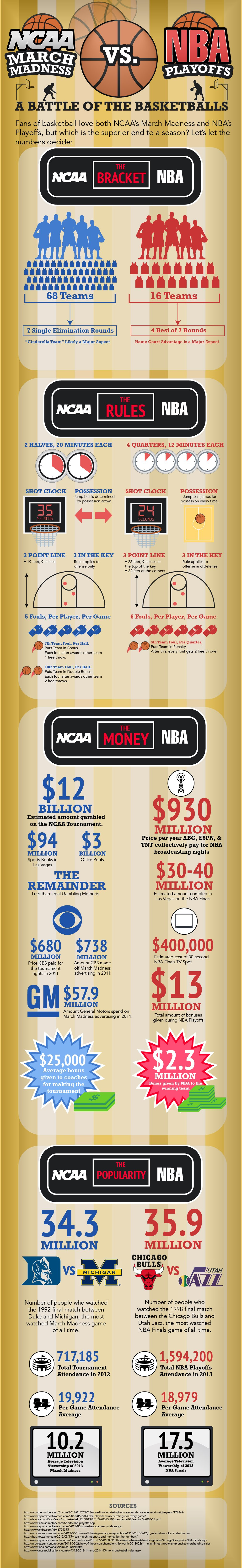 March Madness vs. NBA Finals Infographic